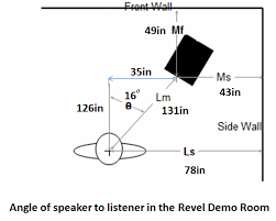 Bookshelf Speaker Placement Revel Performa3 M106 2 Way Bookshelf Monitor Loudspeaker Review