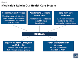 high resolution nursing home care plans 10 home care plan medicaid moving forward the henry j kaiser family foundation