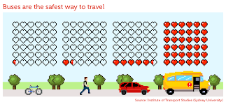 what is the safest way to travel images Bus coach smart move 7x safer than the family car png