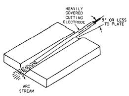 fundamentals of professional welding