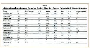 Dual Diagnosis Worksheets Diagnosing And Treating Anxiety Comorbidity In Bipolar Disorders