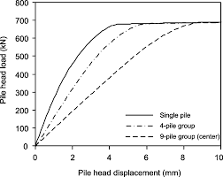 role of linear elasticity in pile group analysis and load test