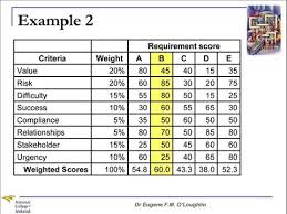 Problem Solving Template Excel Problem Solving Techniques 13 Weighted Scoring Model