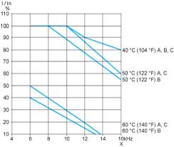 atv212hd55n4 variable speed drive atv212 55kw 75hp 480v