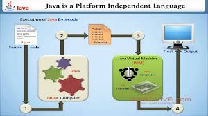 Independent by Why Java Is A Platform Independent Language Wingslive Youtube