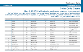lapp catalog appendix color code chart 6