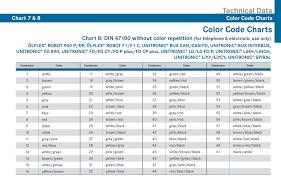 lapp online catalog appendix color code chart 6