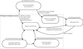 cfengine 3 10 documentation sketch flow in cfengine enterprise