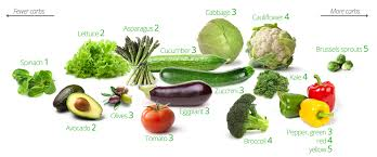 not all vegetables were created equal here is the list of the top