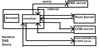 Dns Loops How To Not by Difference Between Iterative And Recursive Dns Query