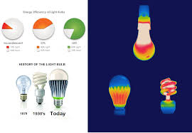 Led Versus Fluorescent Light Bulbs by Custom Led Systems Led News