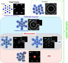 mesocrystals structural and morphogenetic aspects chemical