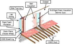 hvac ducts shall not be run within exterior walls building