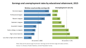 bureau of statistics us education matters career outlook u s bureau of labor statistics
