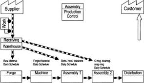 value stream mapping and process flow tools the lean six sigma
