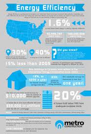 energy efficiency in colorado this graphic explains colorado