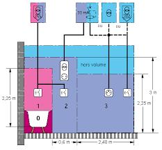 Tout Savoir Sur Les Normes électriques Françaises Norme Nf C 15 100 Guide Pratique Pour L Habitation