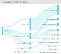 cover letter web developer job outlook job outlook web developer