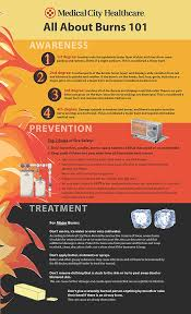 Treatment For Rug Burn First Aid For Burns 5 Things You Should Never Do Lifesigns