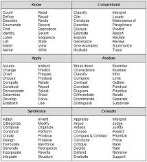 Resume Words For Teachers Blooms Or Dok Teacher Blooms Taxonomy And