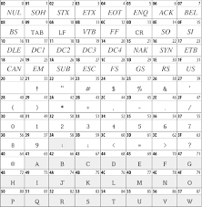 Unicode Character Table 27 1 Character Tables