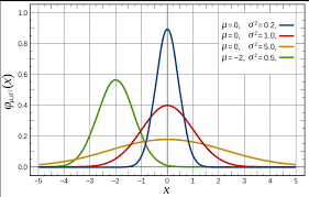 Z Score Normal Distribution Table Normal Distributions Definition Word Problems Statistics How To