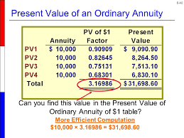 Ordinary Annuity Table Time Value Of Money Concepts Ppt Download