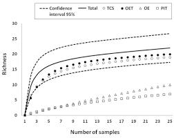 efficiency of snake sampling methods in the brazilian semiarid region