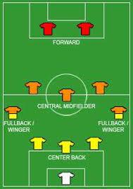 football formations soccer formation tactics u0026 strategies explained