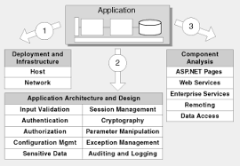 architecture and design review for security