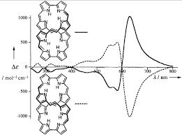 the chiro optical properties of a lemniscular octaphyrin organic