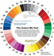 Most Popular Colors Color Psychology In Marketing Nishith Kl Bhandarkar Pulse