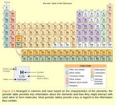Potassium On Periodic Table Solved Figure 2 3 How Many Neutrons Do K Potassium 39 And Po
