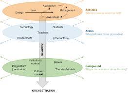 theoretical framework research paper diagram conceptual framework diagram