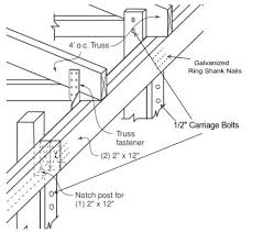 How To Build A Pole Shed Roof by Roof Trusses Truss Systems Truss Design