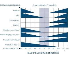 taux humidité chambre découvrez notre gamme d humidificateurs d air philips