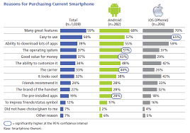why are androids better than iphones mediatel newsline android vs iphone who will be the winner