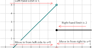 the math blog left and right limits one sided limits