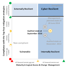 cybersecurity follow up audit australian national audit office