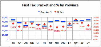 Federal Tax Table For 2014 Canadian Marginal Tax Rates U2013 2014 Calor Software