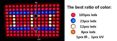 what color light do plants grow best in bossled 450w full spectrum led grow light bossled best led grow