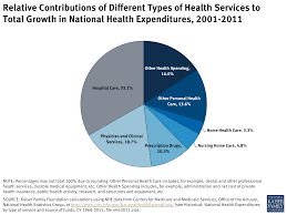 Types Of Home Foundations Relative Contributions Of Different Types Of Health Services To