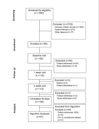jcard bioimpedance based heart failure deterioration prediction