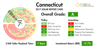 connecticut light and power 2018 guide to connecticut home solar incentives rebates and tax