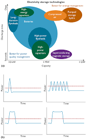 data center peak power management with energy storage devices
