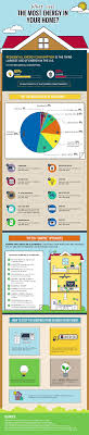 power plona apk infographic what uses the most energy in your home