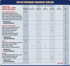 Supplier Scorecard Template Excel Building A Vendor Scorecard Computerworld