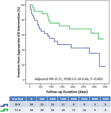 long term results of triventricular versus biventricular pacing in
