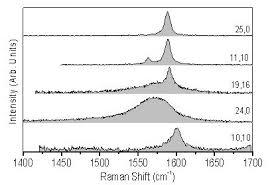 Armchair Nanotubes Vibrational Properties Of Individual Carbon Nanotubes