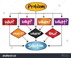 problem solution flow chart basic questions stock vector 251364805 problem solution flow chart with basic questions business concept